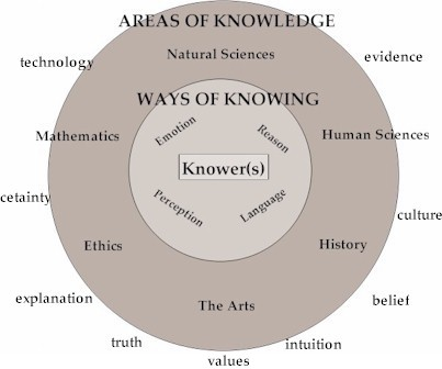 ib theory of knowledge essay topics